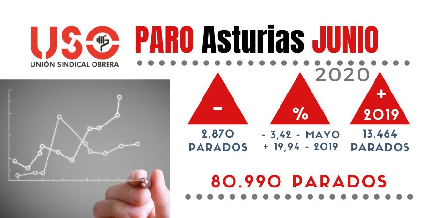 Asturias lidera la recuperación del paro en junio y el repunte en contratación por los Servicios