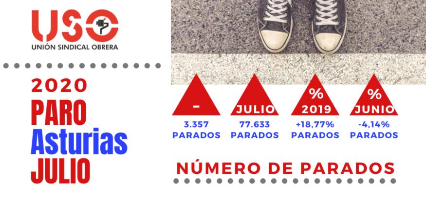 Paro en Asturias: menor dependencia exterior permite mejora, pero aún peor que julio de 2019