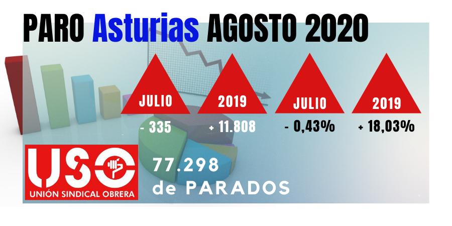 Paro de agosto: tras salvar los muebles, es hora de grandes políticas de empleo en Asturias