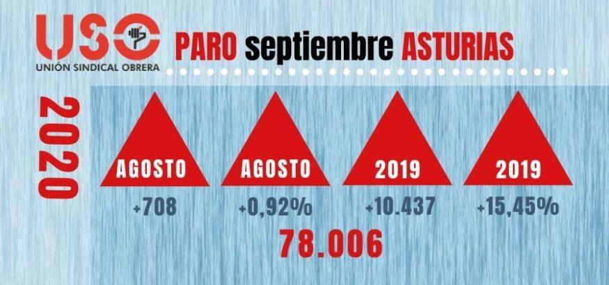 Paro septiembre. El final del verano deja 708 parados más en Asturias. Sindicato USO-Asturias