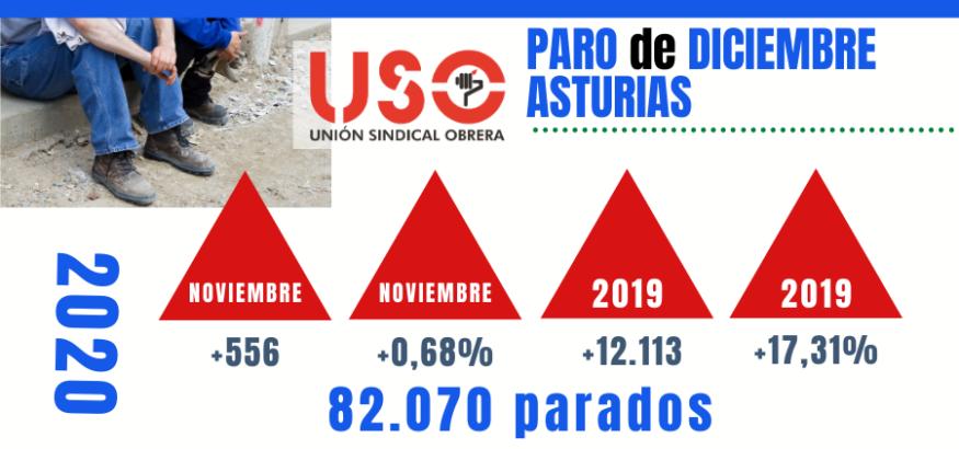 El paro cierra 2020 con 82.070 desempleados en Asturias. Sindicato USO-Asturias