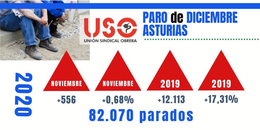 El paro cierra 2020 con 82.070 desempleados en Asturias