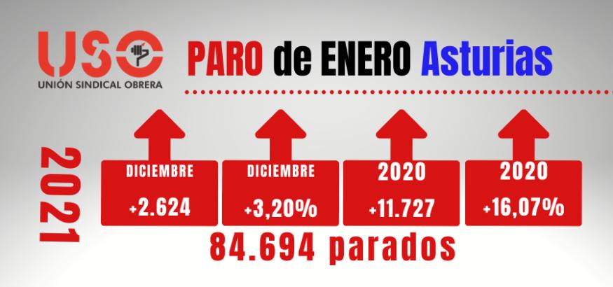 El paro en enero en Asturias aumenta en 2.624 personas. Sindicato USO