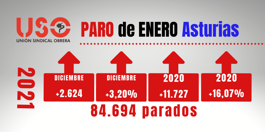 El paro en enero en Asturias aumenta en 2.624 personas