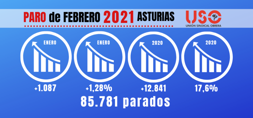 Paro febrero Asturias: tercera región donde más cae la contratación anual