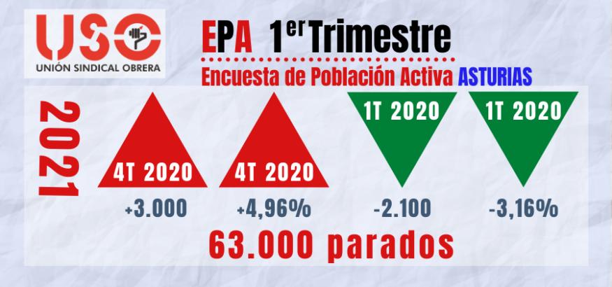 EPA 2021. La tasa de paro femenino crece en Asturias hasta el 15,76%