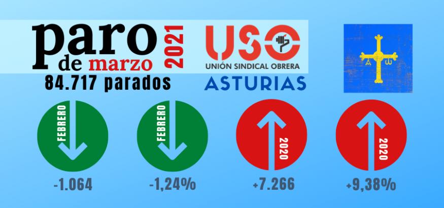 Servicios tira del empleo en Semana Santa y baja el paro en marzo en Asturias