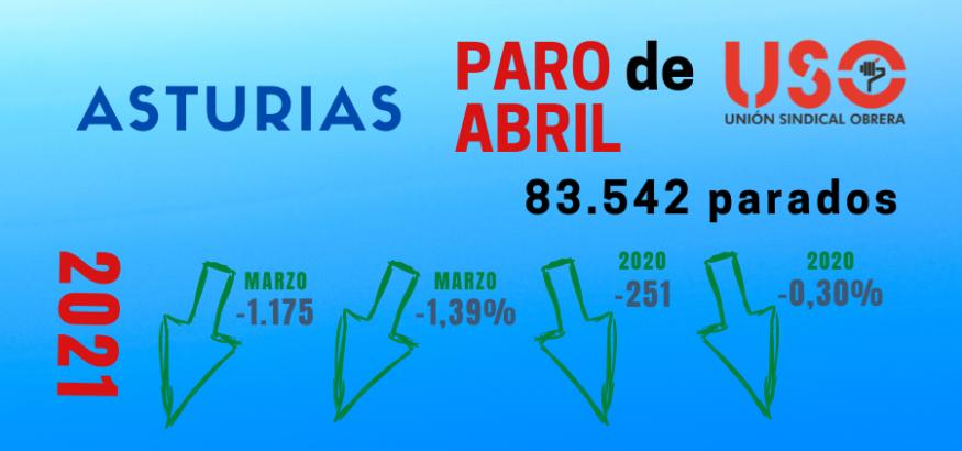 Cae el paro en abril en Asturias pero también la contratación indefinida. Sindicato USO-Asturias