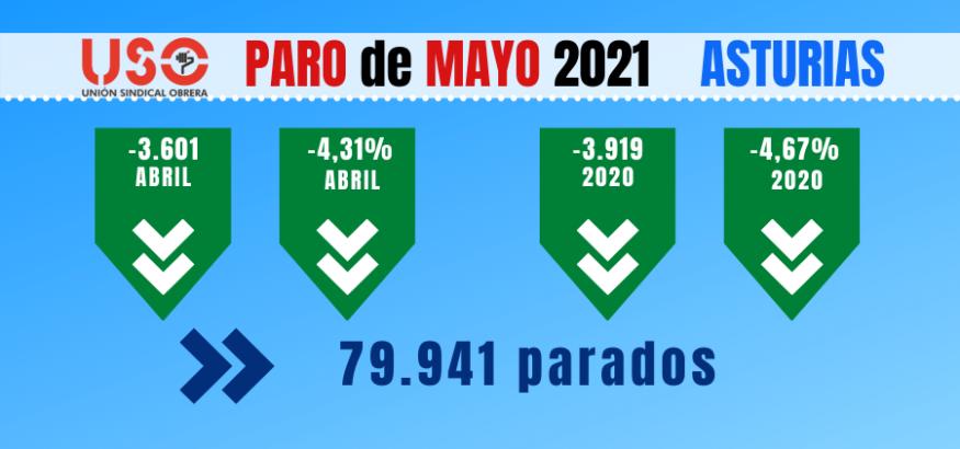 Paro mayo Asturias: los contratos indefinidos caen un 20%. Sindicato USO-Asturias