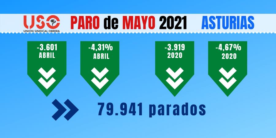 Paro mayo Asturias: los contratos indefinidos caen un 20%