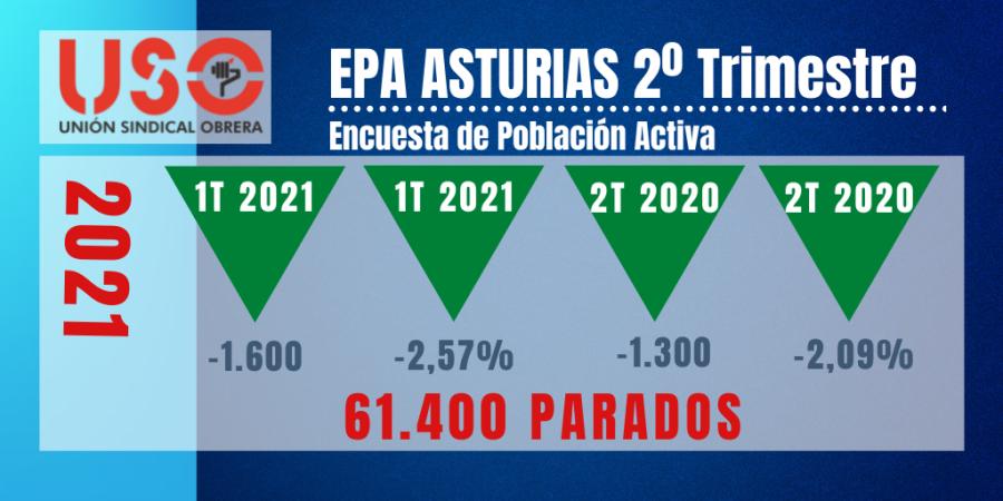 EPA Asturias: a pesar de la mejora del empleo no se debe bajar la guardia