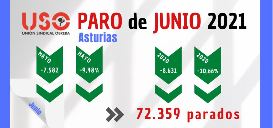 El paro baja en junio en Asturias por los Servicios, pero con 7,3% de contratación indefinida