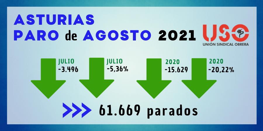 Asturias sigue con menor paro que en agosto de 2019, pero ralentiza la contratación
