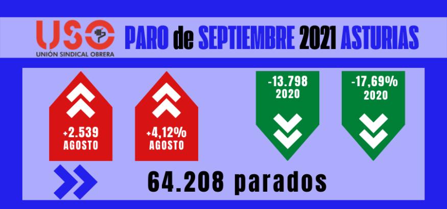 Fin de fiesta: Asturias lidera la subida del paro en septiembre
